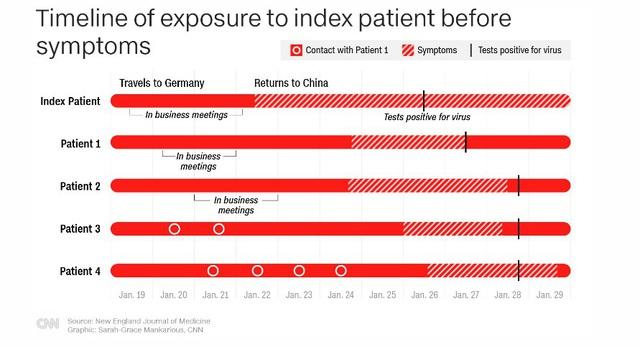 Chuyên gia y tế hàng đầu nước Mỹ thừa nhận Trung Quốc nói đúng: Virus corona có thể lây lan ngay cả khi chưa xuất hiện triệu chứng nào! - Ảnh 2.