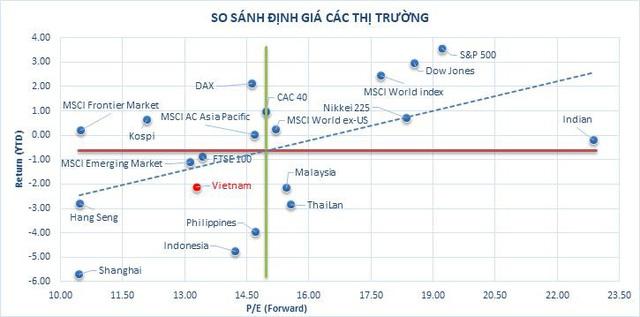 """MBS: """"Thị trường Việt Nam đang hấp dẫn, cơ hội mua vào xuất hiện trong những nhịp điều chỉnh"""" - Ảnh 2."""