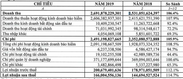 Pjico (PGI) dự chi 115 tỷ đồng tạm ứng cổ tức năm 2019 - Ảnh 1.
