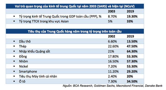 Đây có thể là một điểm lạc quan cho nền kinh tế Việt Nam do virus Corona bùng phát? - Ảnh 1.