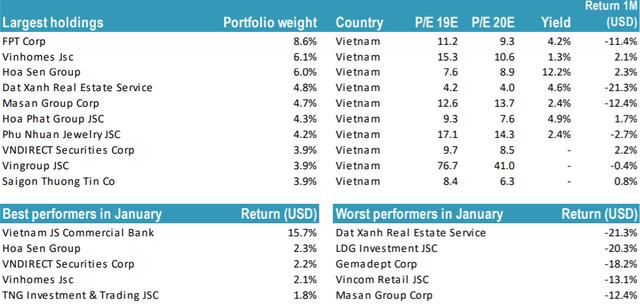 Danh mục Tundra Vietnam Fund giảm sâu trong tháng 1 bởi ảnh hưởng Corona, quy mô chỉ còn dưới 40 triệu USD - Ảnh 2.
