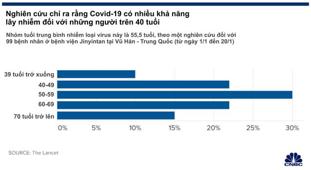 Hơn 40.000 ca nhiễm Covid-19 trên toàn cầu, nhưng đây là đối tượng rất hiếm khi bị lây nhiễm loại virus nguy hiểm này! - Ảnh 1.
