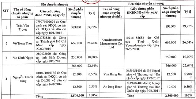 Korea Investment Management (KIM) hoàn tất mua lại Công ty quản lý quỹ Hùng Việt - Ảnh 1.