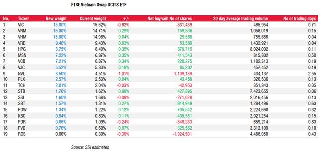 VNM ETF và FTSE Vietnam ETF sẽ cơ cấu danh mục ra sao trong quý 1? - Ảnh 1.