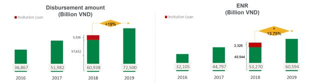 Nợ xấu của FE Credit biến động mạnh - Ảnh 1.