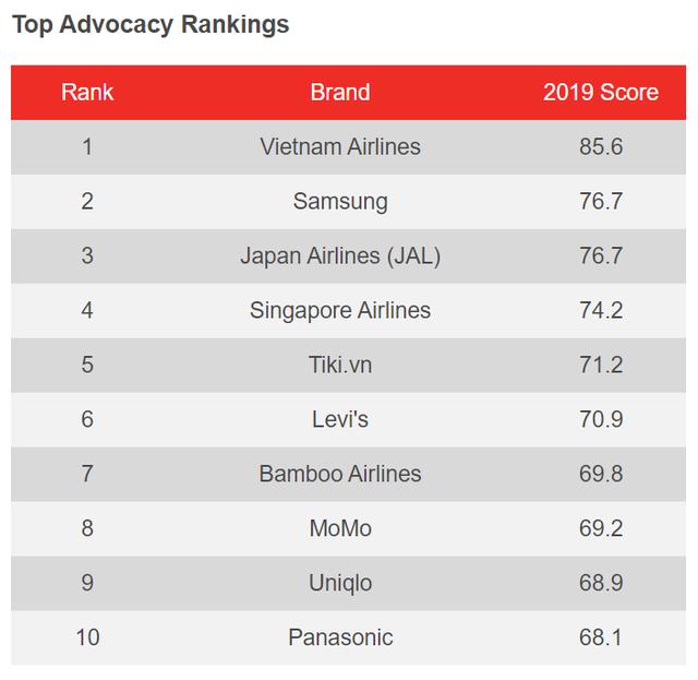Khảo sát YouGov: Việt Nam Airlines dẫn đầu nhiều hạng mục, Tiki là đơn vị TMĐT duy nhất lọt Top về nhận diện thương hiệu - Ảnh 1.