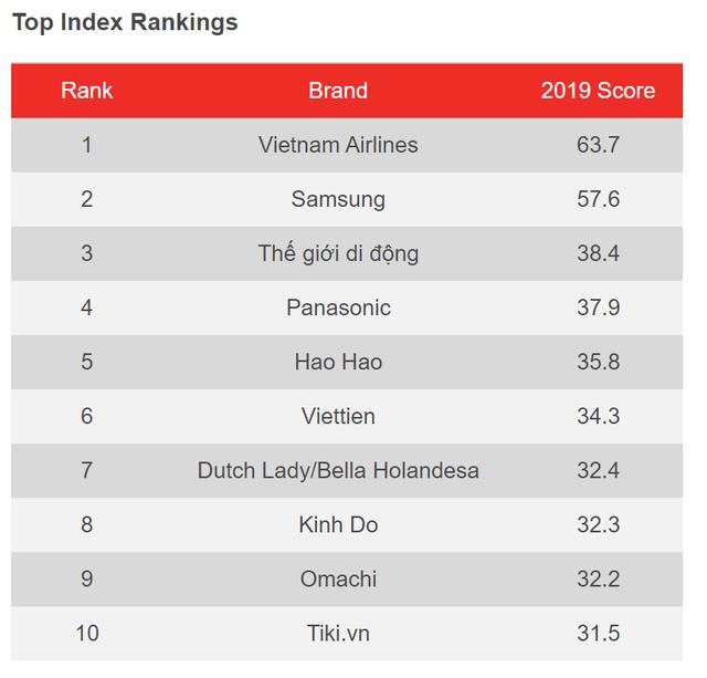 Khảo sát YouGov: Việt Nam Airlines dẫn đầu nhiều hạng mục, Tiki là đơn vị TMĐT duy nhất lọt Top về nhận diện thương hiệu - Ảnh 2.