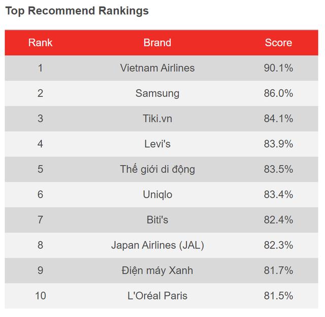 Khảo sát YouGov: Việt Nam Airlines dẫn đầu nhiều hạng mục, Tiki là đơn vị TMĐT duy nhất lọt Top về nhận diện thương hiệu - Ảnh 3.