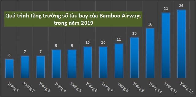 Giữa biến động mùa dịch, Bamboo Airways gấp rút tăng cường đội tàu bay - Ảnh 1.