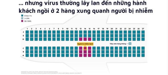 Virus sẽ lây lan như thế nào nếu bạn đi chung máy bay với một người bị ốm? - Ảnh 4.