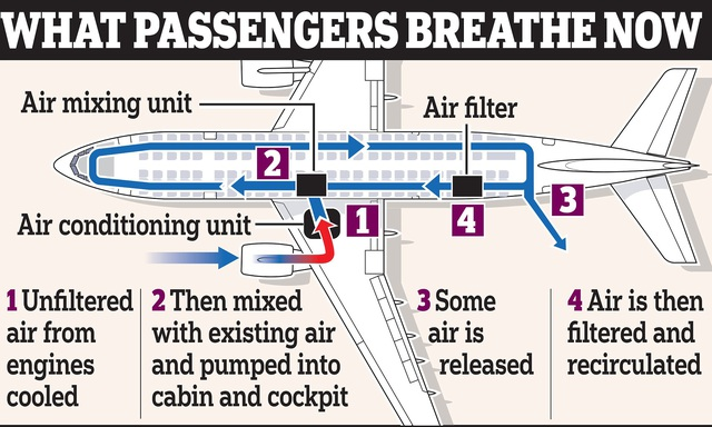 Nhờ hệ thống màng lọc này, không khí trên máy bay an toàn hơn hẳn so với bạn nghĩ: Không chỉ bụi bẩn, virus và vi khuẩn cũng bị loại bỏ đến 99.97% - Ảnh 2.