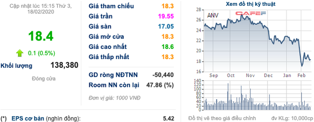 Thuỷ sản Nam Việt (ANV): Dịch nCoV cũng là cơ hội để giảm phụ thuộc Trung Quốc dù tìm kiếm khách hàng mới không dễ dàng - Ảnh 1.