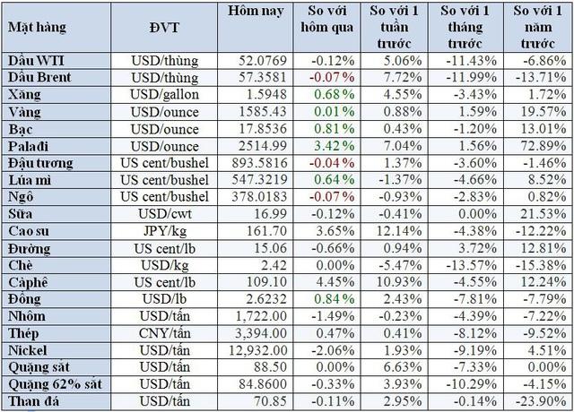 Thị trường ngày 18/2: Giá dầu tăng, đồng và sắt cao nhất 3 tuần trong khi vàng giảm - Ảnh 1.