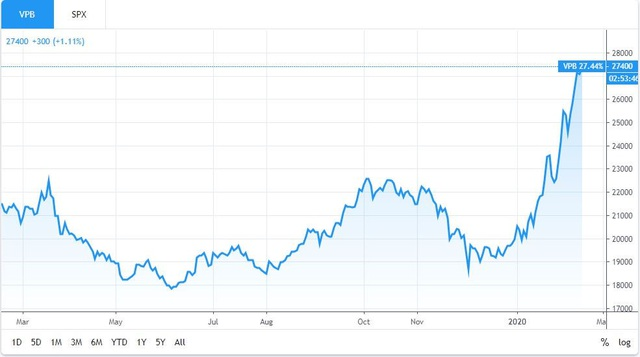 """Khối ngoại """"sang tay"""" hơn 900 tỷ đồng cổ phiếu VPBank (VPB) sau khi EVFTA được thông qua - Ảnh 1."""