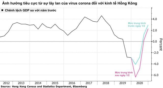 Hết biểu tình lại đến dịch bệnh, lần đầu tiên trong lịch sử Hồng Kông đứng trước khả năng chìm sâu trong 2 cuộc suy thoái liên tiếp - Ảnh 1.
