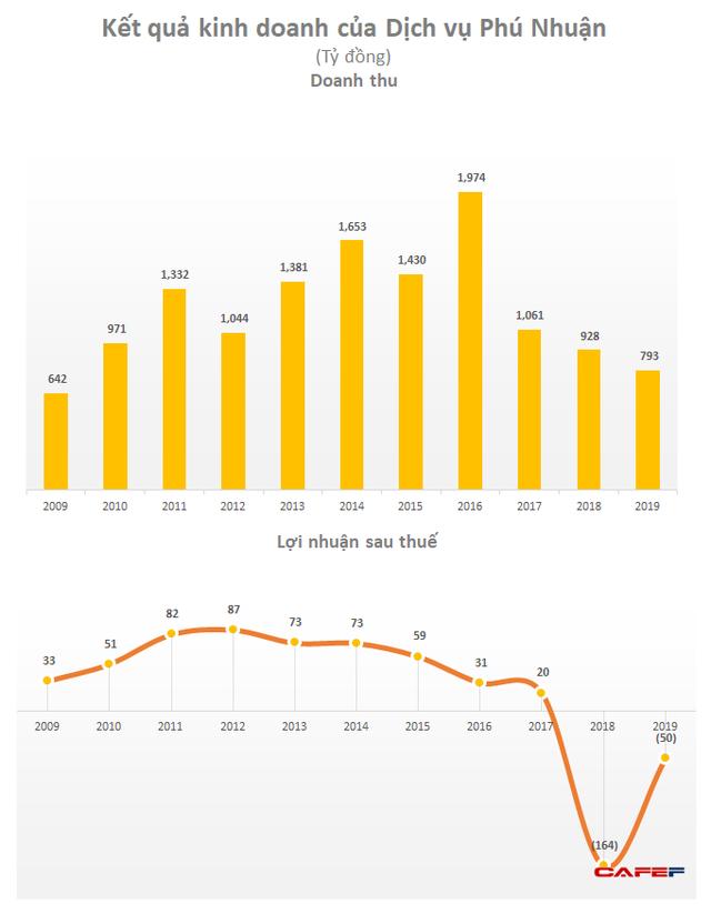 Cha đẻ thương hiệu karaoke Arirang chuyển hướng bán ô tô mang về doanh thu đột biến nhưng năm 2019 vẫn lỗ tiếp 50 tỷ đồng - Ảnh 2.
