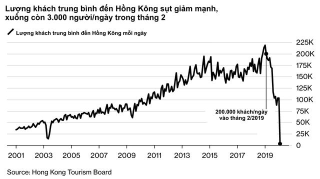 Hết biểu tình lại đến dịch bệnh, lần đầu tiên trong lịch sử Hồng Kông đứng trước nguy cơ chìm sâu trong 2 cuộc suy thoái liên tiếp - Ảnh 2.