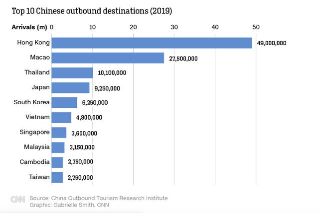 CNN: Đây là lý do người Trung Quốc hắt hơi, du lịch toàn cầu bị cảm lạnh, và Việt Nam cũng không tránh khỏi bị ảnh hưởng nặng!  - Ảnh 1.