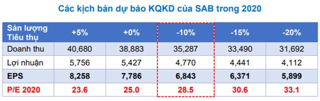 """BVSC: """"2020 là năm đầy thử thách cho Sabeco, doanh thu nhiều khả năng sẽ sụt giảm"""" - Ảnh 2."""