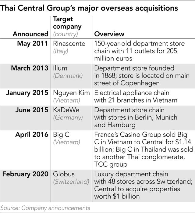Công ty bán lẻ lớn nhất của Thái Lan Central Retail: Việt Nam là trọng tâm mở rộng, trong 5 năm sẽ nâng thị trường Việt Nam lên 25% tổng doanh thu - Ảnh 1.