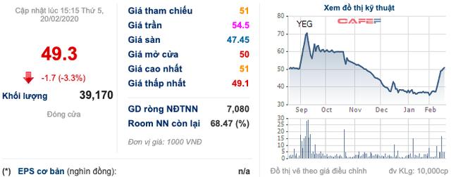 Yeah1 (YEG): Chủ tịch và Tổng Giám đốc đã hoàn tất bán ra hơn 6 triệu cổ phiếu quanh mức giá 50.000 đồng/cp - Ảnh 1.