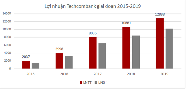 Ông Nguyễn Lê Quốc Anh sẽ thôi làm Tổng giám đốc Techcombank - Ảnh 1.