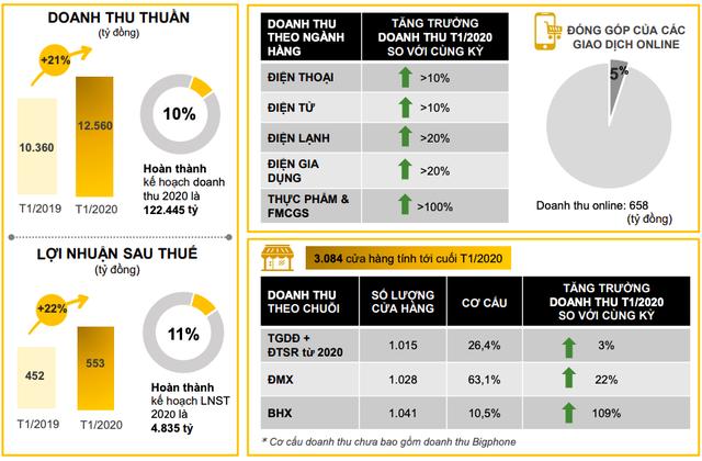 MWG đạt 553 tỷ lãi ròng trong tháng đầu năm 2020, tăng 22% so với cùng kỳ - Ảnh 1.