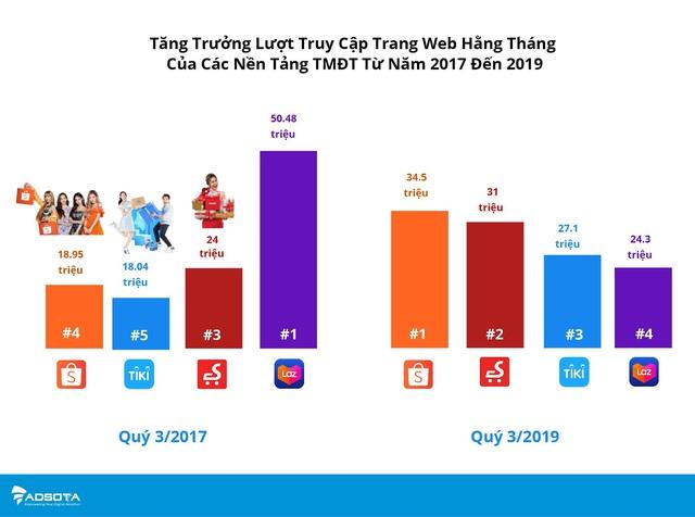 Chịu chi cho quảng cáo trực tuyến, thương mại điện tử Việt Nam chứng kiến sự đảo chiều về tầm ảnh hưởng của Shopee, Tiki, Sendo và Lazada - Ảnh 2.