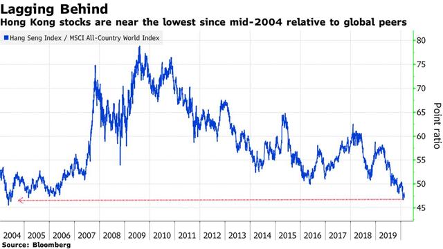 Thị trường chứng khoán Hồng Kông rớt xuống đáy 16 năm - Ảnh 1.