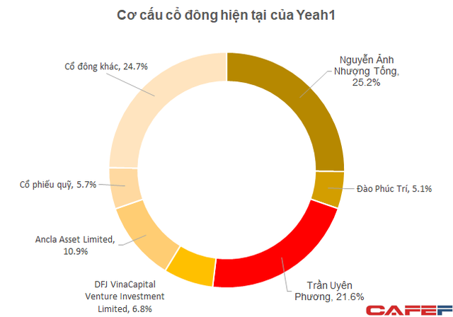 Ái nữ nhà Tân Hiệp Phát chi hơn 300 tỷ đồng để sở hữu 21,61% vốn của Yeah1 - Ảnh 1.