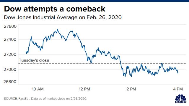 Phố Wall trượt dốc phiên thứ 3 liên tiếp, Dow Jones mất hơn 2.000 điểm trong 3 ngày - Ảnh 1.