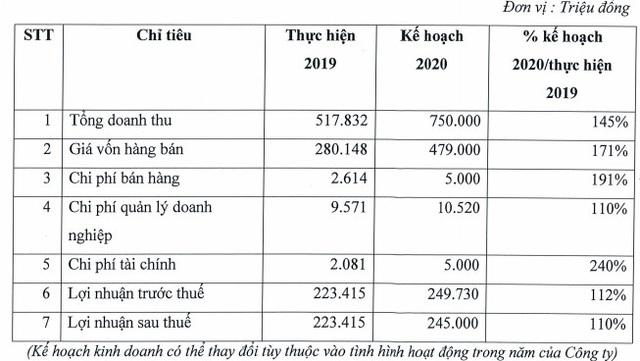 Y tế Việt Mỹ (AMV) đặt mục tiêu lãi sau thuế 245 tỷ đồng năm 2020 - Ảnh 1.