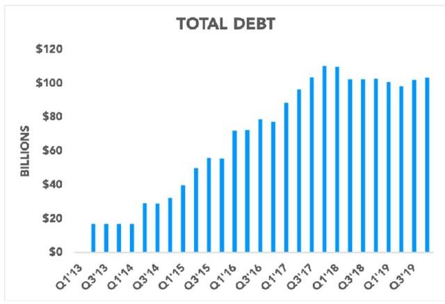 """Nợ hơn 100 tỷ USD, Apple có gặp """"ác mộng"""" như cuộc khủng hoảng 16 năm trước? - Ảnh 1."""
