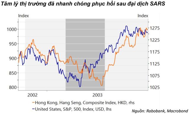 """MBS: """"Nhịp giảm của thị trường bởi dịch Corona là cơ hội cho các nhà đầu tư dài hạn đối với các cổ phiếu đã giảm sâu"""" - Ảnh 1."""