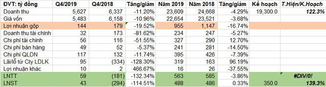 VnSteel (TVN) báo lãi sau thuế 488 tỷ đồng năm 2019, vượt 39% kế hoạch năm - Ảnh 1.