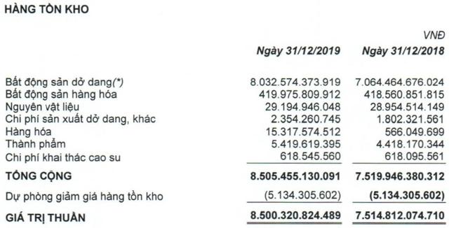 Quốc Cường Gia Lai (QCG): Quý 4 lãi ròng hơn 7 tỷ đồng, giảm 84% so với cùng kỳ - Ảnh 3.