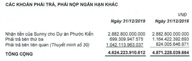 Quốc Cường Gia Lai (QCG): Quý 4 lãi ròng hơn 7 tỷ đồng, giảm 84% so với cùng kỳ - Ảnh 4.