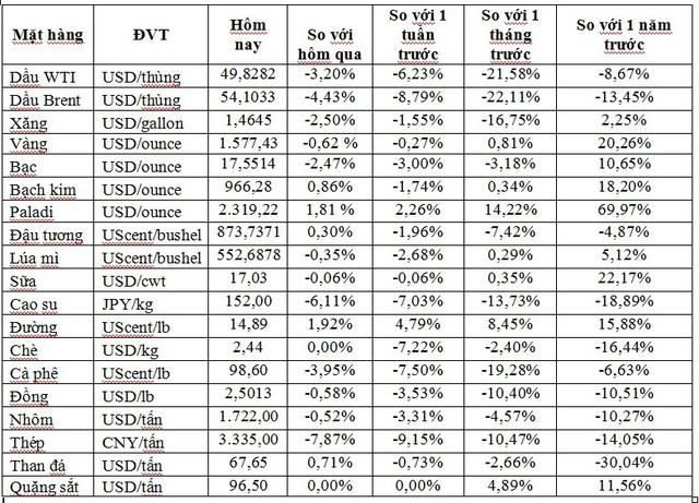 Thị trường ngày 4/02: Giá dầu thấp nhất 13 tháng, đồng và nhôm thấp nhất 3 năm - Ảnh 1.