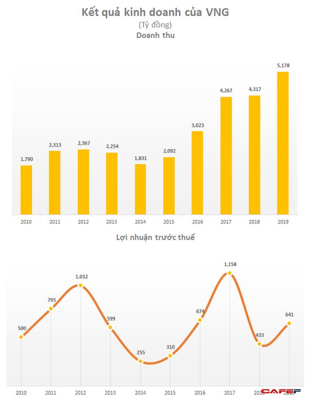 Trong khi nhiều startup khát vốn, công ty mẹ của Zalo, ZaloPay đang có hơn 4.000 tỷ đồng gửi ngân hàng - Ảnh 1.
