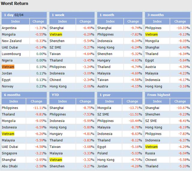 Chứng khoán Việt Nam giảm mạnh top đầu Thế giới, danh mục Dragon Capital, VinaCapital bị tác động mạnh - Ảnh 1.