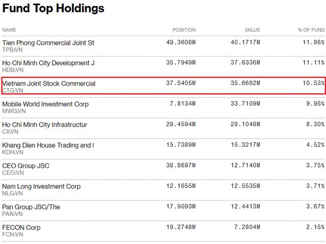 Chứng khoán Việt Nam giảm mạnh top đầu Thế giới, danh mục Dragon Capital, VinaCapital bị tác động mạnh - Ảnh 2.