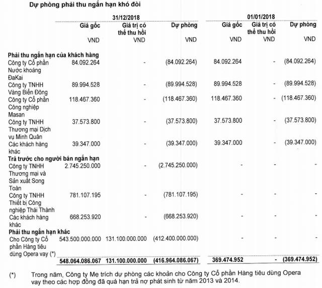 Sau khi bán cổ phần cho VinaCapital, Nhựa Ngọc Nghĩa (NNG) bất ngờ báo lỗ 350 tỷ đồng - Ảnh 2.