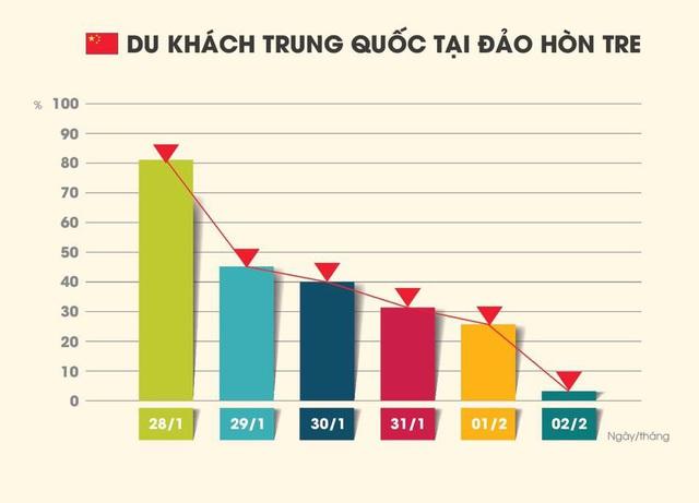 Khách Trung Quốc tại Vinpearl Nha Trang giảm 95% - Ảnh 1.