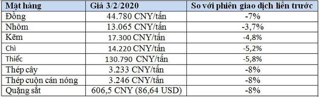 Chao đảo thị trường hàng hóa Trung Quốc vì virus corona - Ảnh 1.
