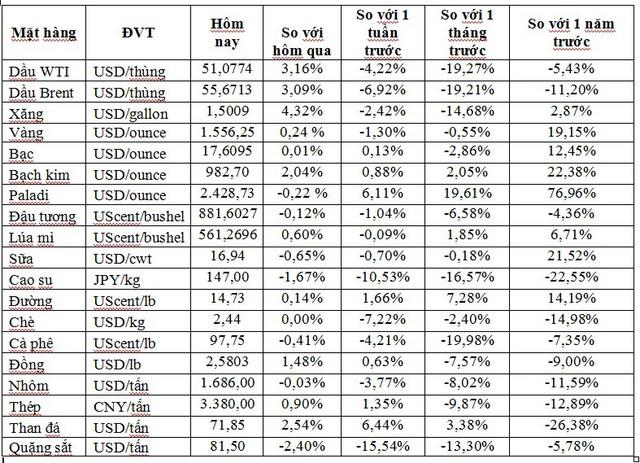 Thị trường ngày 6/2: Giá dầu và vàng bật tăng trở lại, đồng cao nhất 1 tuần - Ảnh 1.
