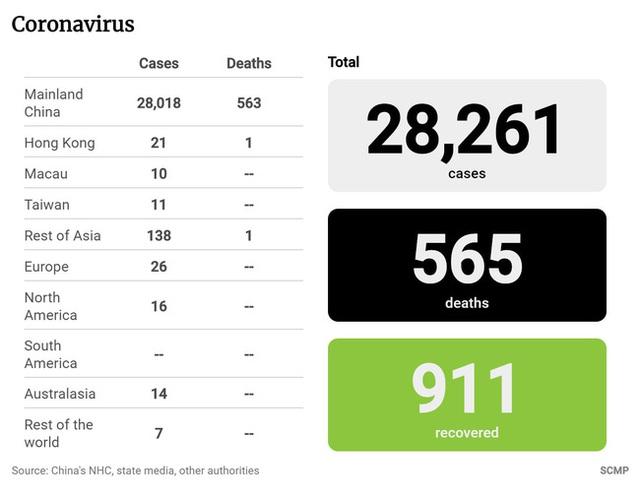 Cập nhật virus corona Vũ Hán: Số người chết tăng lên 565, Singapore báo cáo 1 bé trai 6 tháng tuổi nhiễm bệnh, thuốc kháng virus được chấp thuận thử nghiệm lâm sàng - Ảnh 1.