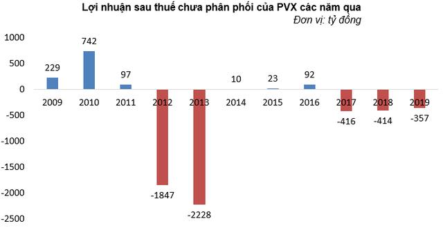Năm 2019 lỗ thêm 198 tỷ đồng, Tổng Xây lắp Dầu khí (PVX) cận kề nguy cơ hủy niêm yết - Ảnh 1.