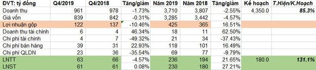 Thực phẩm Sao Ta (FMC) đạt 236 tỷ đồng LNTT năm 2019, vượt 31% kế hoạch năm - Ảnh 1.