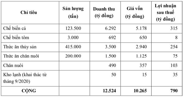 Vừa lỗ hơn ngàn tỷ, Thuỷ sản Hùng Vương (HVG) vẫn tham vọng lãi 790 tỷ năm 2020 sau khi bắt tay với THADI - Ảnh 1.