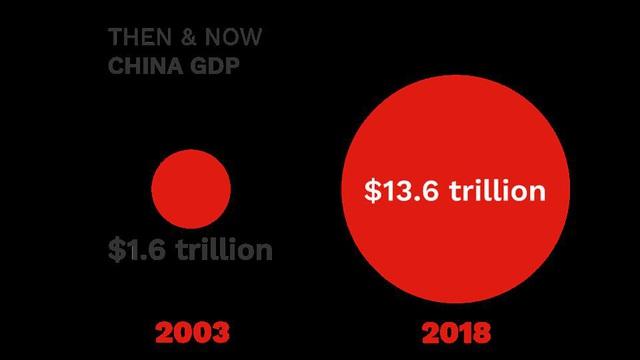 Trung Quốc xưa và nay: Tại sao virus corona là mối đe dọa khủng khiếp đối với nền kinh tế toàn cầu hơn bất cứ đại dịch nào trong quá khứ? - Ảnh 2.